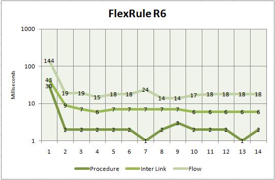 r6-current