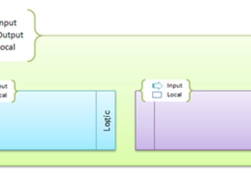 High-Level Design of Validation Engines
