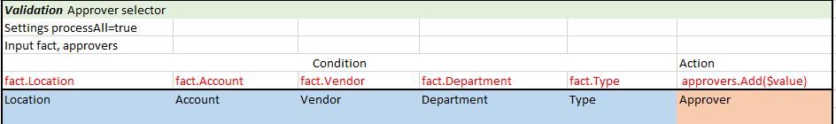 dt-templates