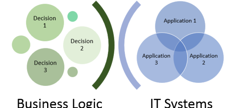 Business and IT – Separation of concerns