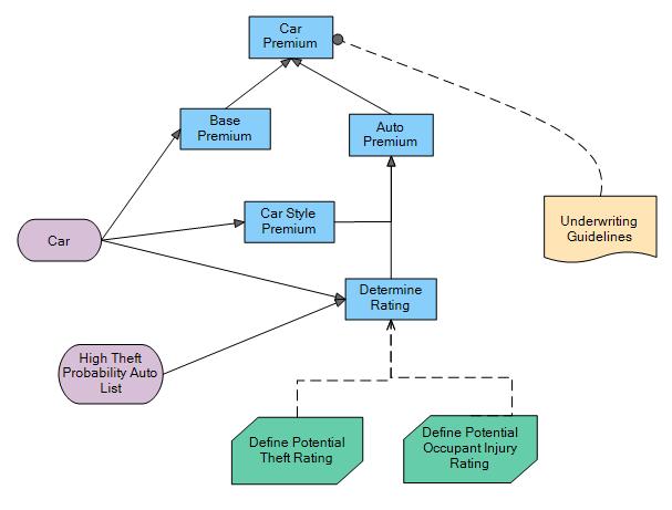 Decision Requirement Diagram