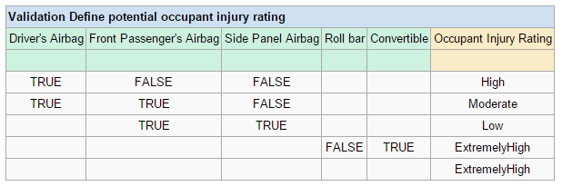 DT-Define potential occupant injury rating