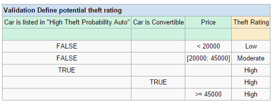 DT-Define potential theft rating