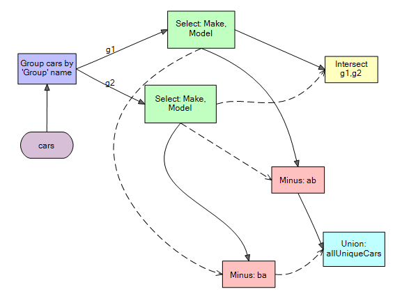 modeling business logicInformation requirement diagram IRD