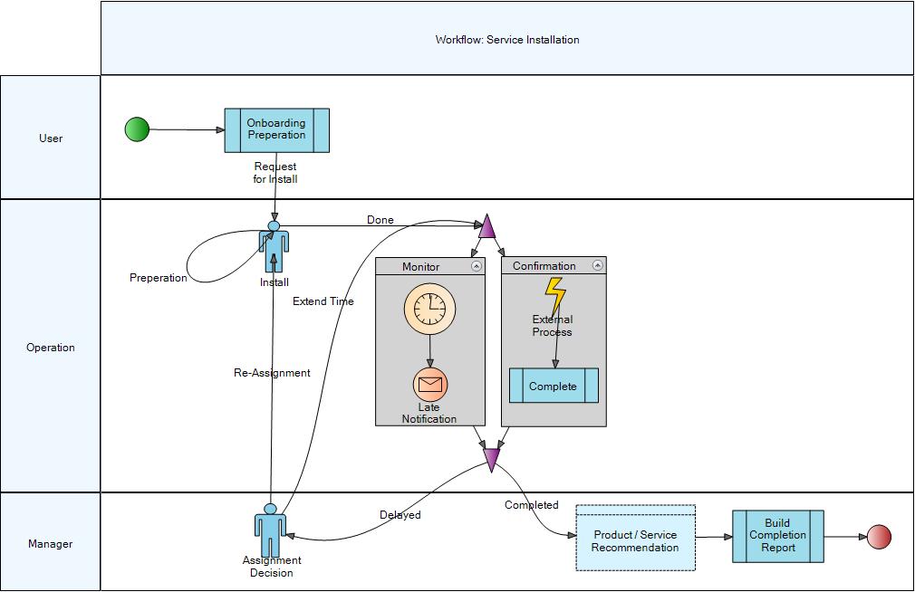modeling business logic-workflow