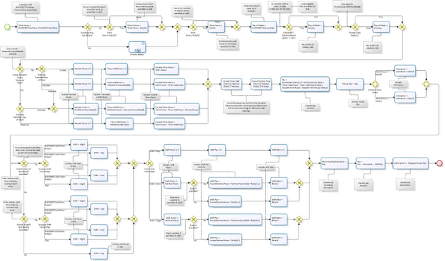 Workflow Engine or Business Rule Engine?