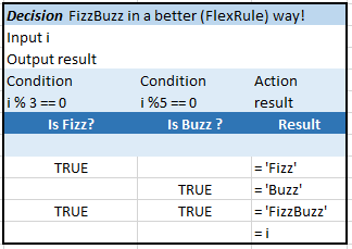 FlexRule-FizzBuzz
