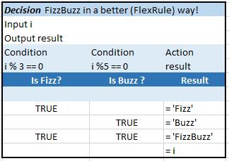 FlexRule-FizzBuzz