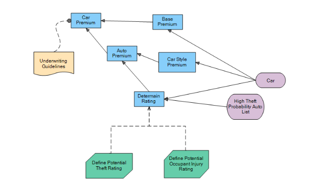 Decision Model and Notation to model a Decision Graph