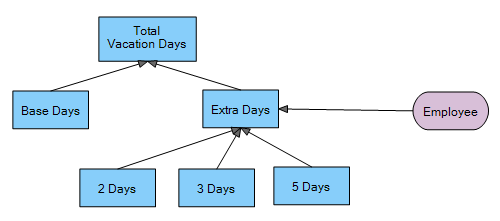 Decision model and notation - Employee vacation days in DMN - Decision Requirement Diagram (DRD)