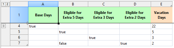 decision table - Total vacation days calculation