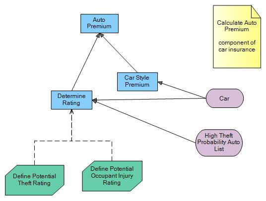 reusable DRD - Car Insurance using DMN - auto premium component