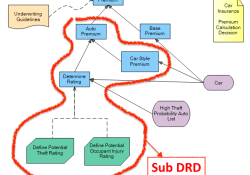 Reusable DRD or Sub DRD in Decision Model and Notation (DMN)