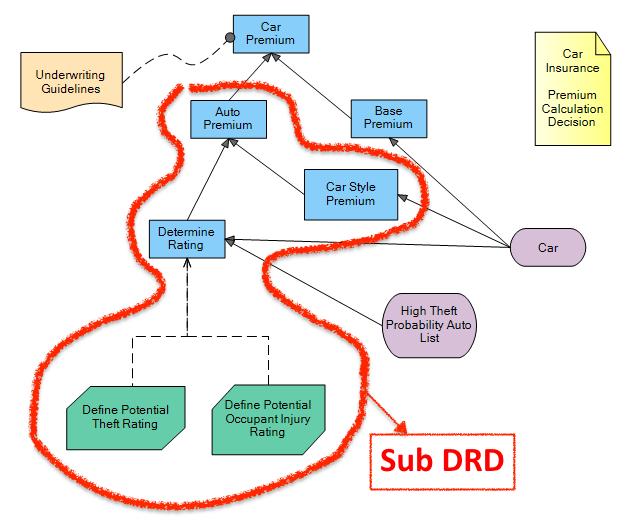 sub drd