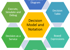Decision Model and Notation – DMN