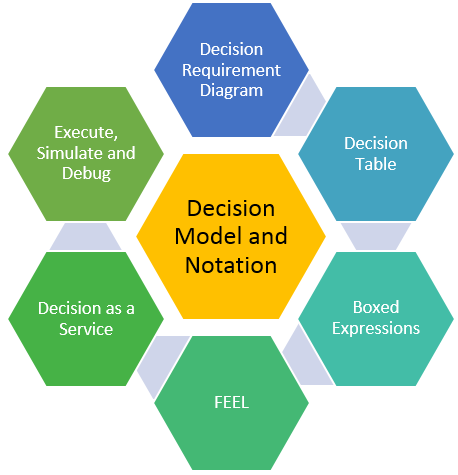 Decision model and notation - DMN