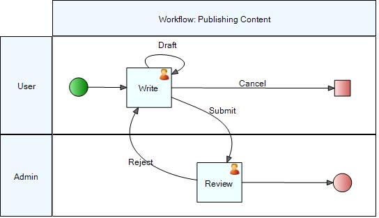 Simple-human-workflow