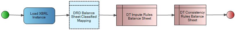 xbrl process steps