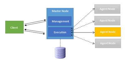 Scalable Business Logic with Master-with-Distributed-Agents