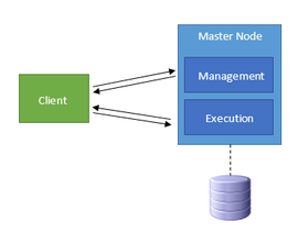 Scalable Business Logic - one-node strategy