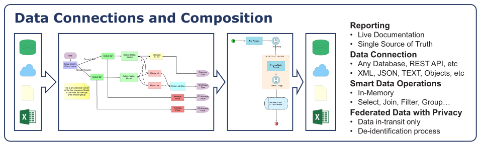 Big Data - Data Composition
