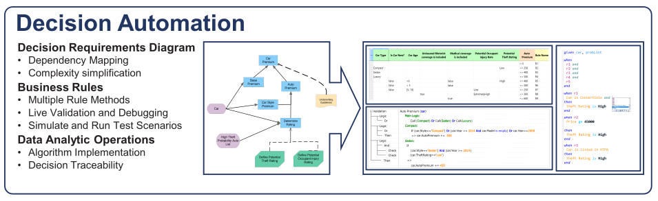 Big Data - Decision Automation