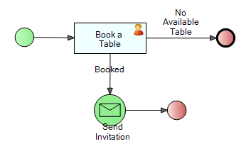Single Participant in a Task Assignment