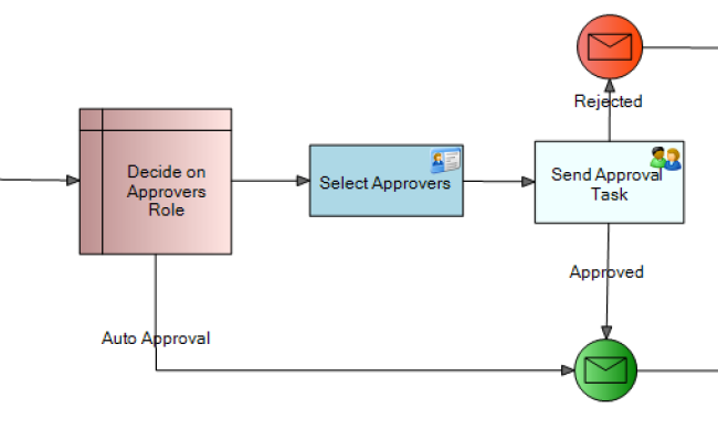 Human Workflow that allows Task Assignment and Approval