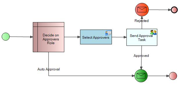 Muli-participant in a Task Assignment