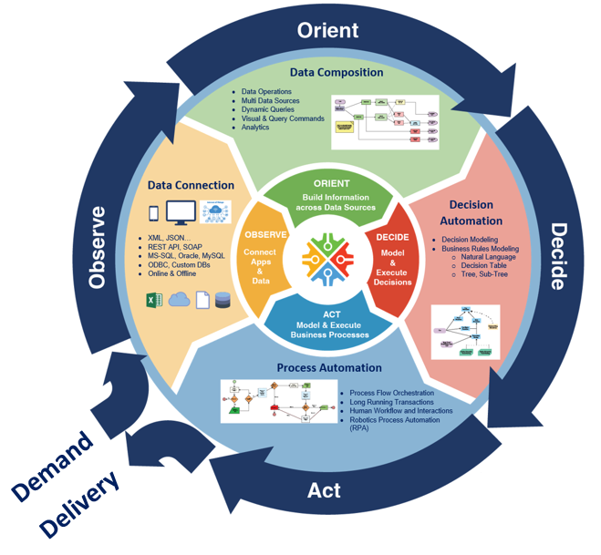 Decision Cycle - FlexRule's operational decision automation approach (decision centric approach) is based on OODA loop's decision framework empowering organisations explain and model how decisions are made and carried out with supporting the 4 stages of the cycle