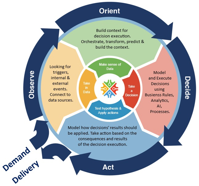 Decision Centric Approach - OODA loop Orient Decide Act Observer