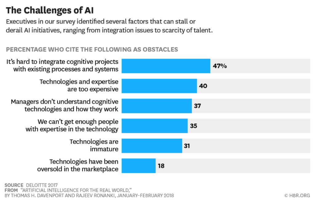 Artificial Intelligence for the real world