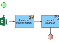 Patient diagnosis using Predictive Analytics