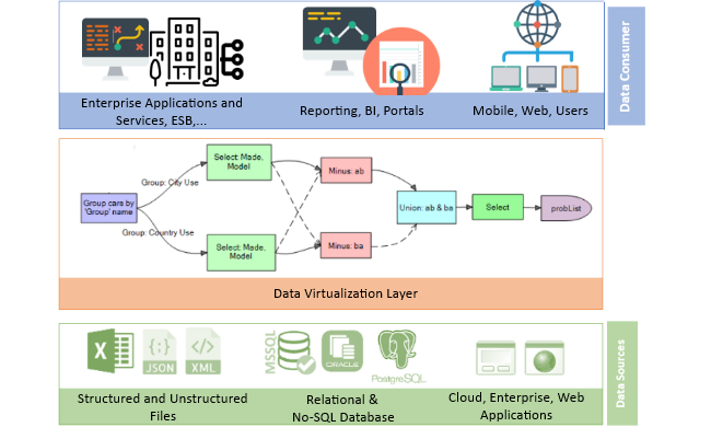 Data Integration - ETL, Virtualization, Validation