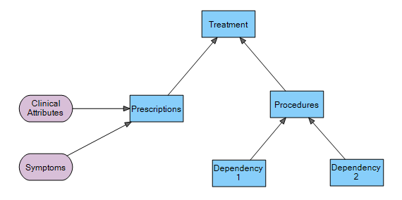 Business Decision Management - A sample Decision Requirement Diagram to show the high-level decision model for a Treatment