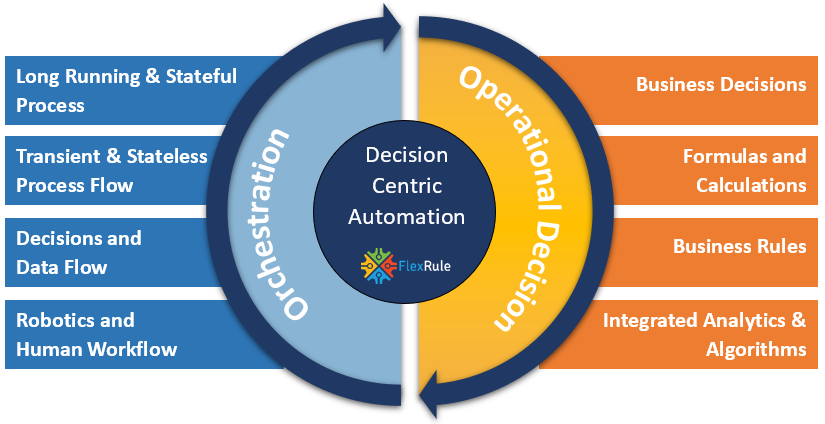 Decision Centric Automation - FlexRule's Decision Centric Automation Platform not only automates business decisions and related logic logics but also do the actual work; going across boundaries, organizations, connecting systems, accessing data and services, and collaborating within processes to make things happen with comprehensive orchestration logic.
