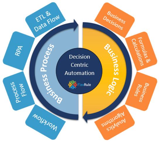 Decision-Centric-Automation4