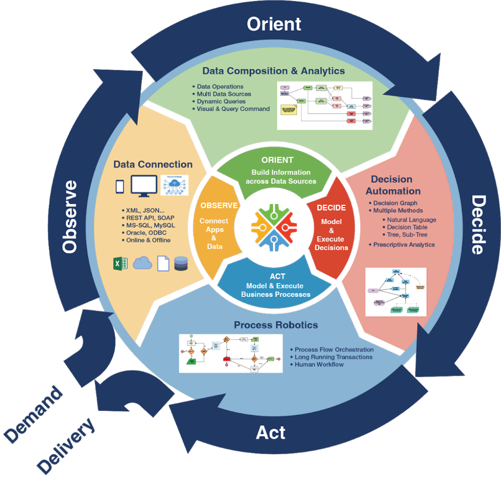 Internet of things - Observe, Orient, Decide and Act (OODA) Loop