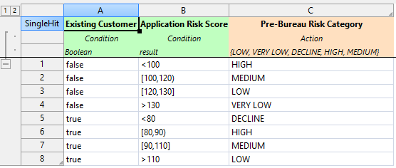Modeling business decision - Sample decision table for pre-bureau risk category