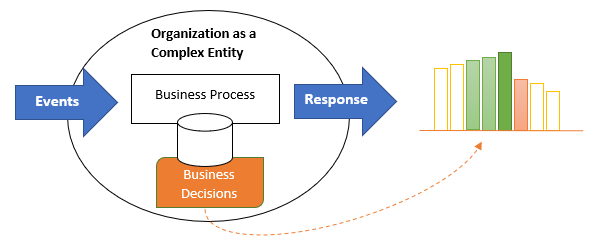 Business Decisions and Business Rules - Measuring the performance of business decisions based on a KPI