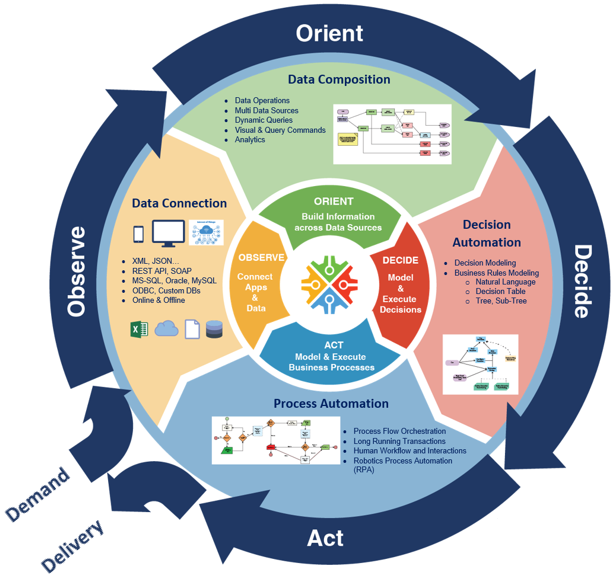 decision centric approach OODA loop