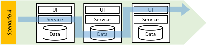 enterprise automation - service, data and UI