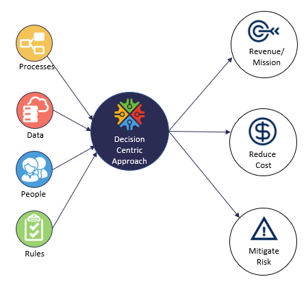 decision-centric approach ensures alignment with business goals and objectives