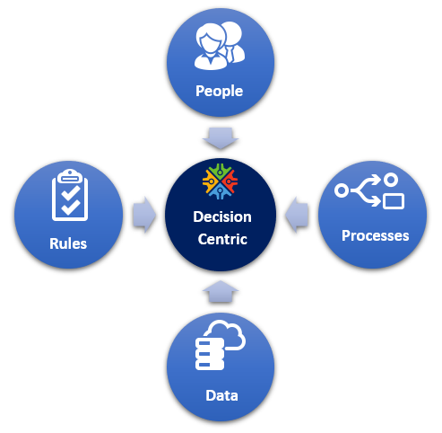 Decision Centric Approach - brings People, Rules, Data and Processes together and empower organisations to increase business agility