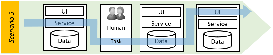 enterprise automation - Workflow service, human, data and UI