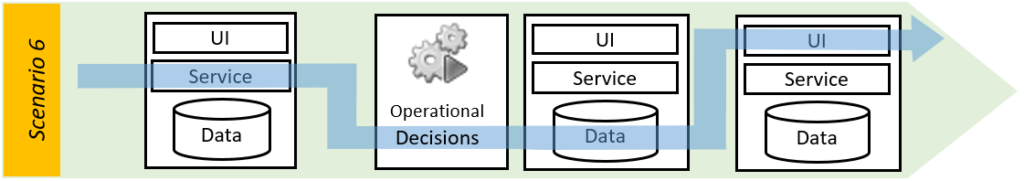 enterprise automation - decision-centric service, data, UI and business decisions