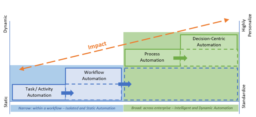 enterprise automation - Blue color defines the scope of competitive parity and green defines the scope of the competitive advantage of automation.