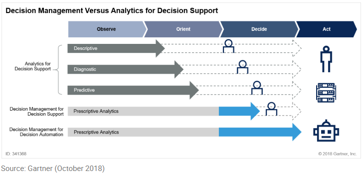 decision automation benefit - full operational decision automation