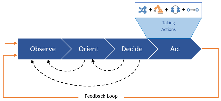 Operational Decision Automation - OODA Act Stage