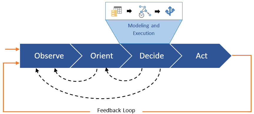 OODA Decide Stage - Operational Decision Automation